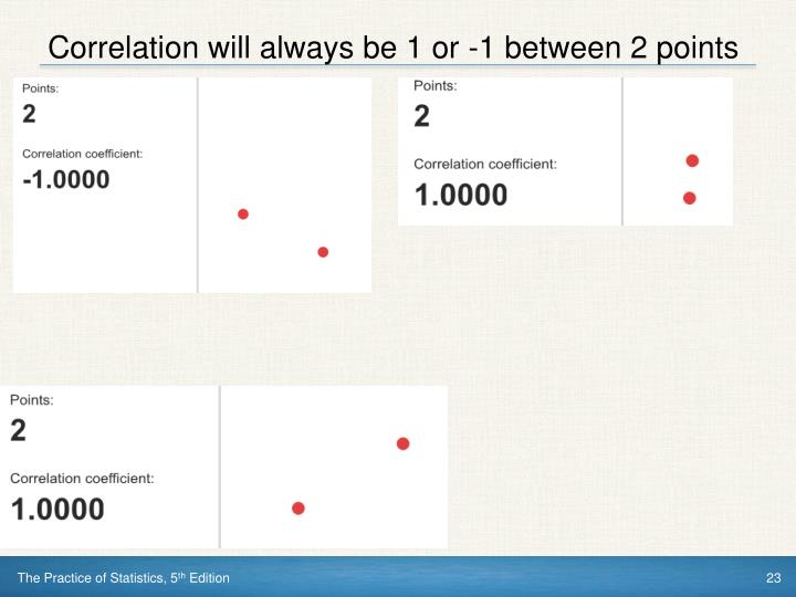 Correlation will always be 1 or -1 between 2 points