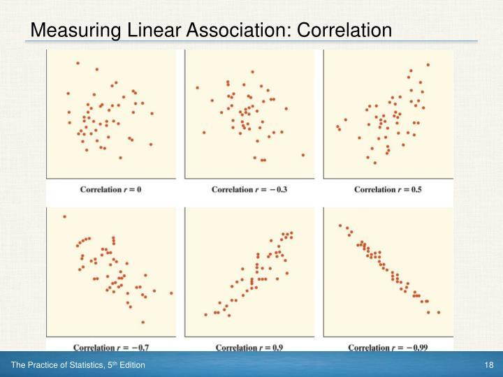 Measuring Linear Association: Correlation