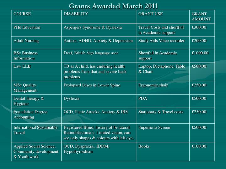 Grants Awarded March 2011