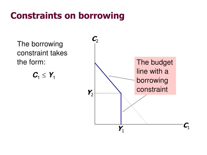The borrowing constraint takes the form: