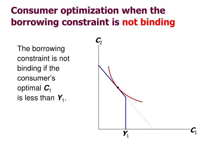 The borrowing constraint is not binding if the consumer's