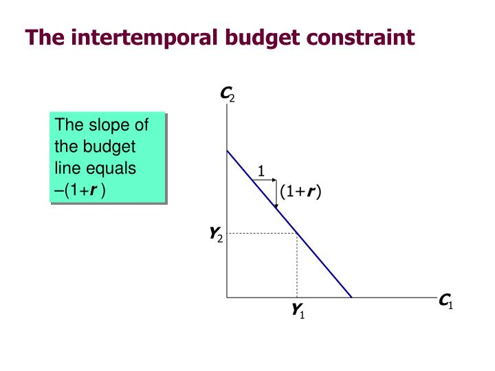 The slope of the budget line equals