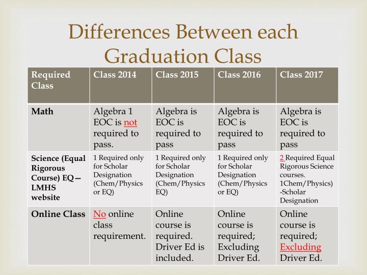 Differences Between each Graduation Class