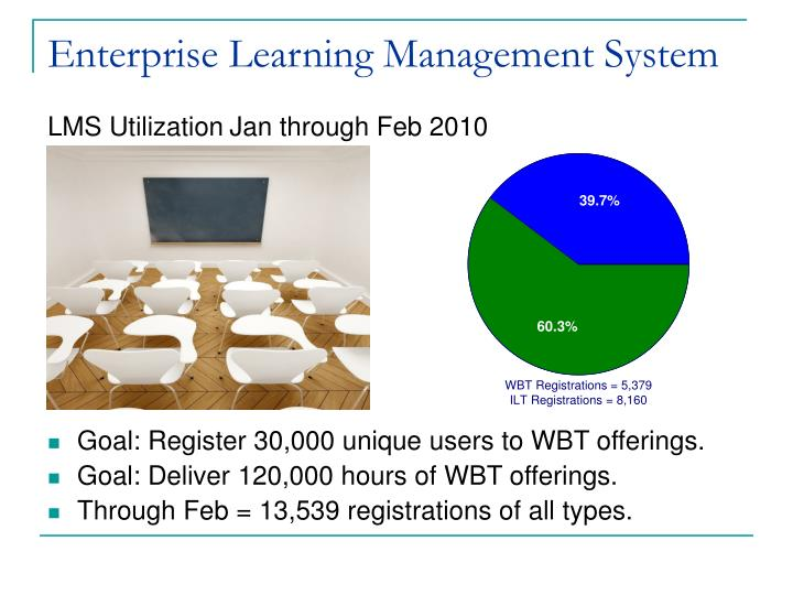 Ppt  Enterprise Learning Management System Powerpoint. Northstar Home Security Business Class Online. Email Client For Windows Plumber Santa Monica. Overactive Bladder Syndrome South Park Chef. Springfield College Of Human Services. Credit Card Interest Reduction. Colleges With Good Veterinary Programs. Shoreline Community College Nursing. Assisted Living Facilities Rochester Ny