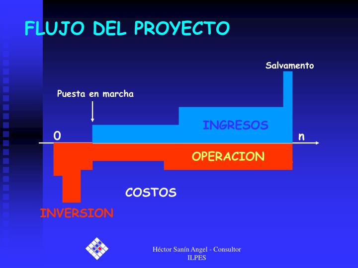 Flujo del proyecto