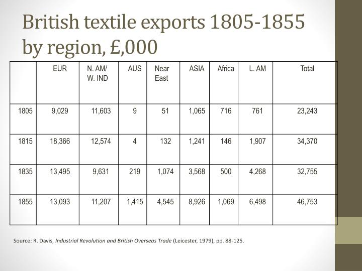 British textile exports 1805 1855 by region 000