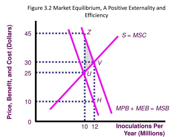 Figure 3.2 Market Equilibrium, A Positive Externality and Efficiency