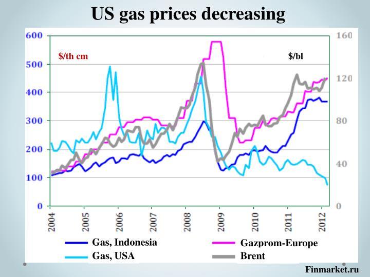 US gas prices decreasing