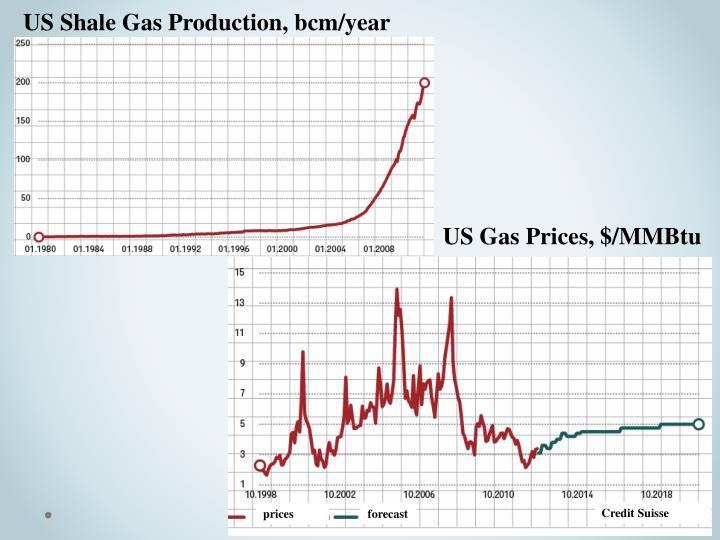 US Shale Gas Production,