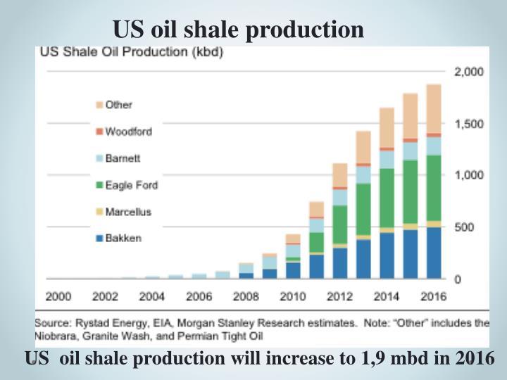 US oil shale production