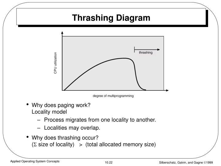 Thrashing Diagram