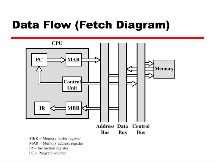 Data Flow (Fetch Diagram)