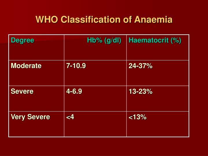 WHO Classification of Anaemia