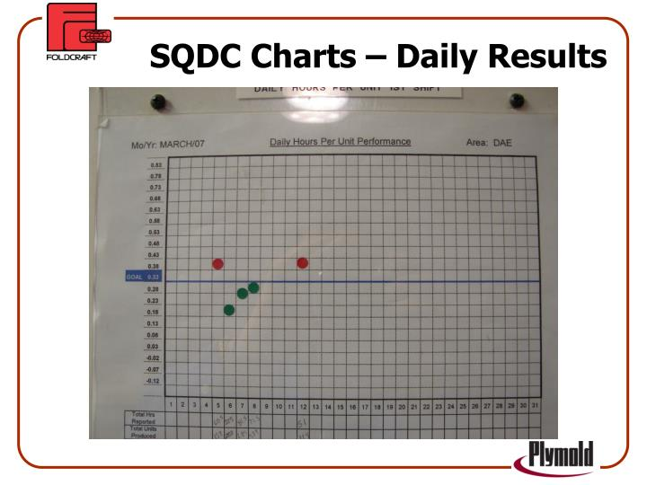 SQDC Charts – Daily Results