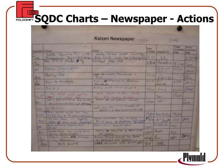 SQDC Charts – Newspaper - Actions
