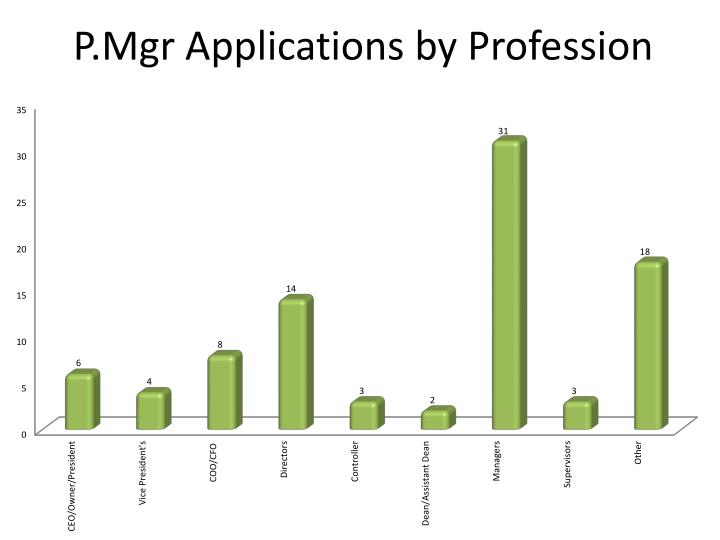 P.Mgr Applications by Profession