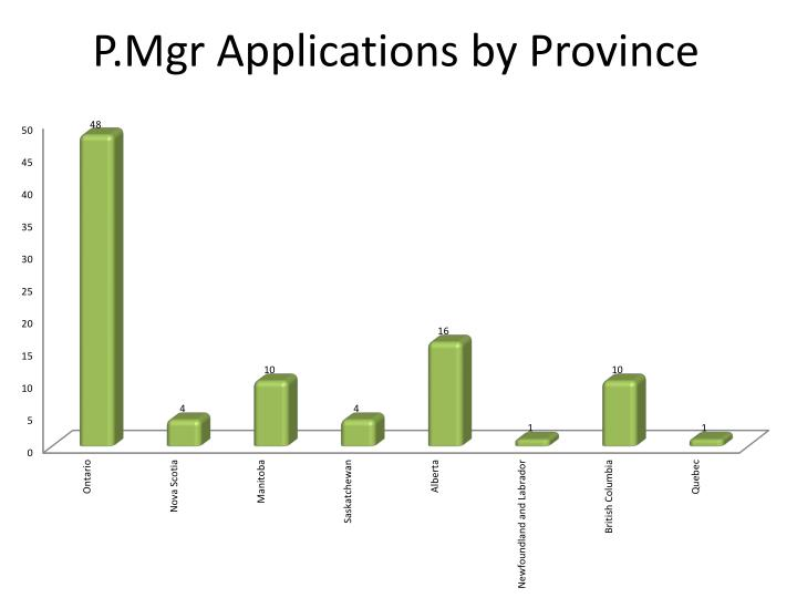 P.Mgr Applications by Province