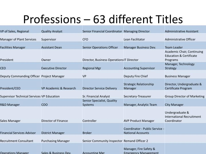 Professions – 63 different Titles