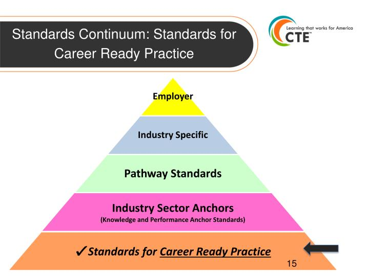 Standards Continuum: Standards for Career Ready Practice