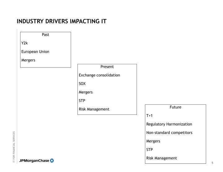 INDUSTRY DRIVERS IMPACTING IT