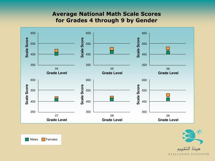 national average crct scores