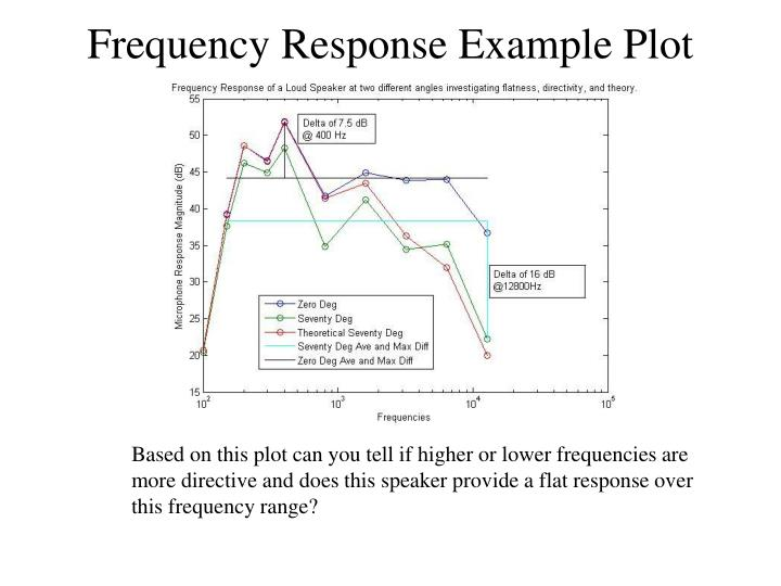 Frequency Response Example Plot