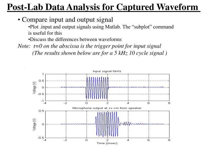 Post-Lab Data Analysis for Captured Waveform
