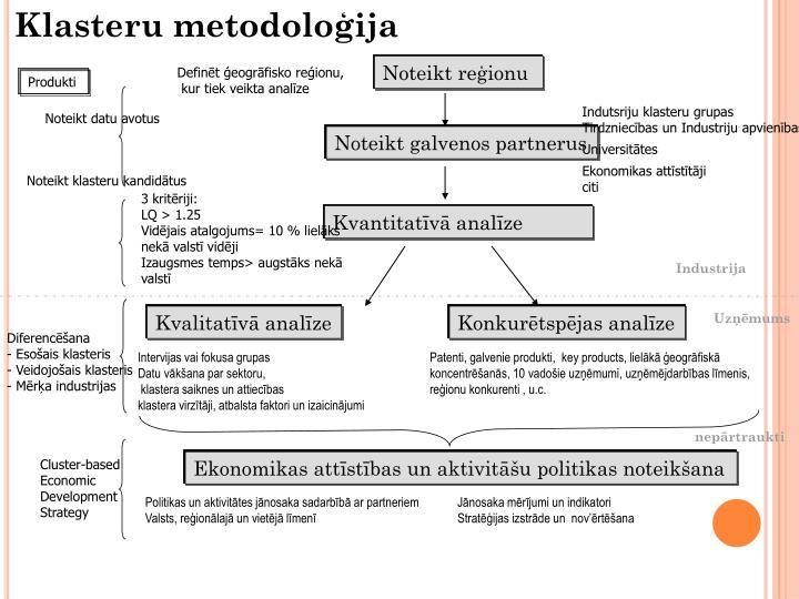 Klasteru metodoloģija