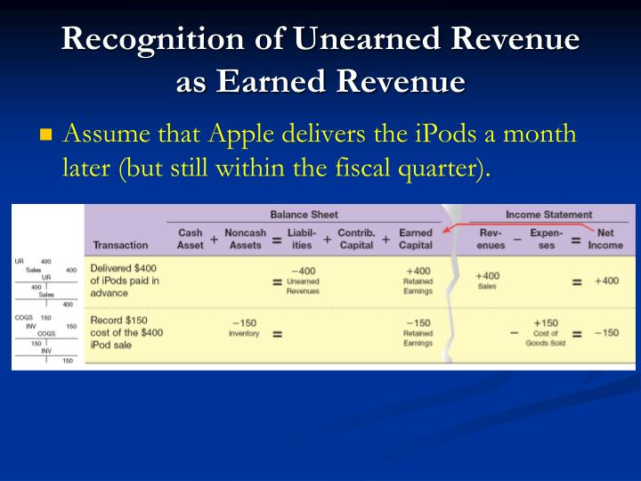 Recognition of Unearned Revenue