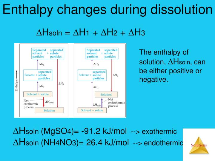 Enthalpy changes during dissolution