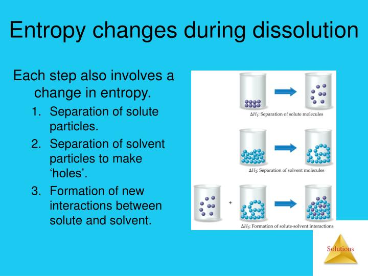Entropy changes during dissolution