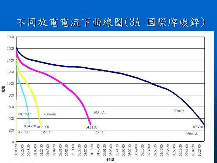 不同放電電流下曲線圖