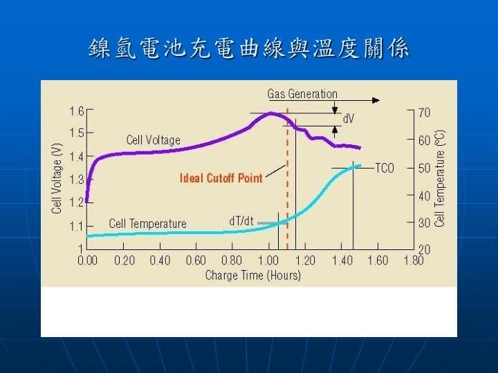 鎳氫電池充電曲線與溫度關係