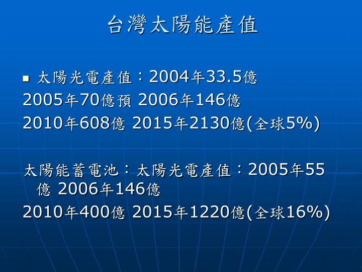 台灣太陽能產值
