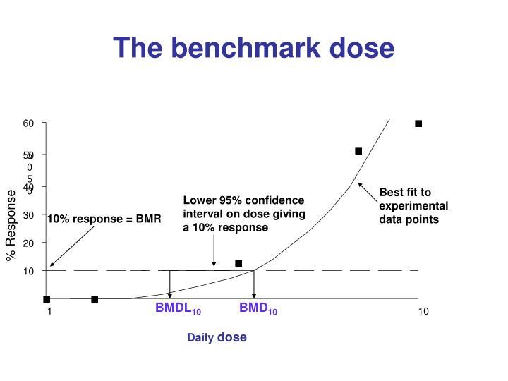 The benchmark dose