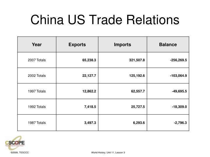 China US Trade Relations