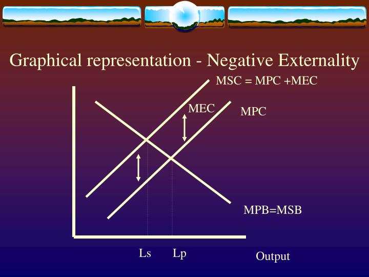 Graphical representation - Negative Externality