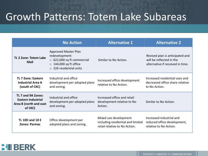 Growth Patterns: Totem Lake Subareas