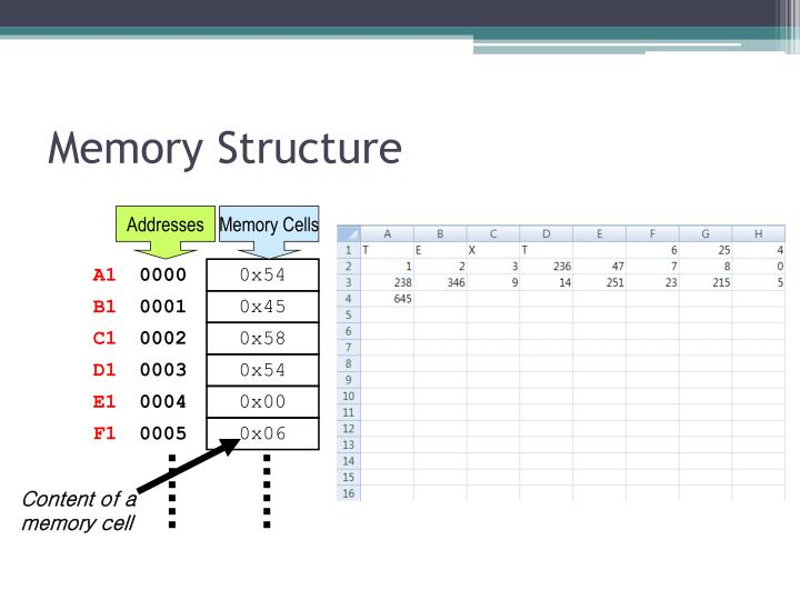 Memory Structure