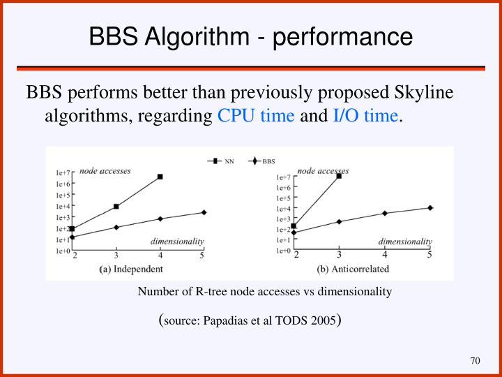 BBS Algorithm - performance