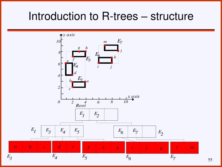 Introduction to R-trees – structure