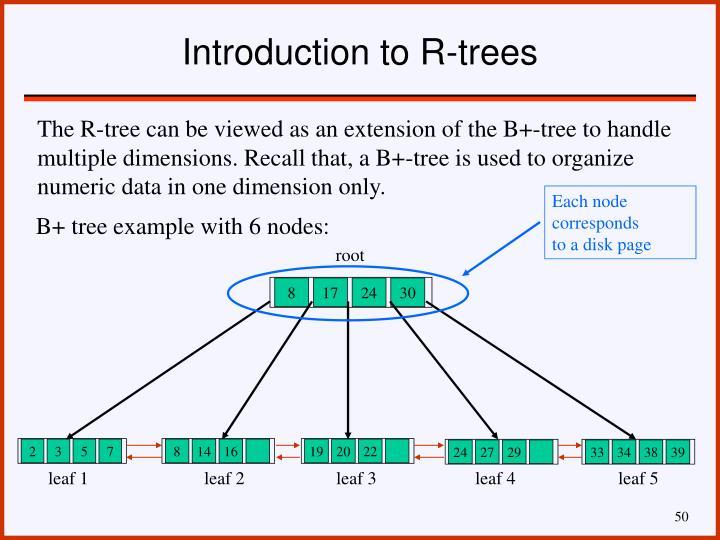 Each node corresponds