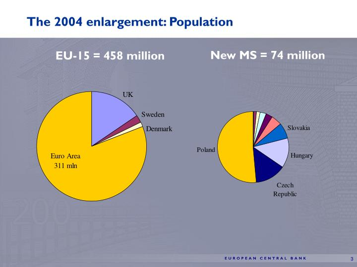 The 2004 enlargement: Population