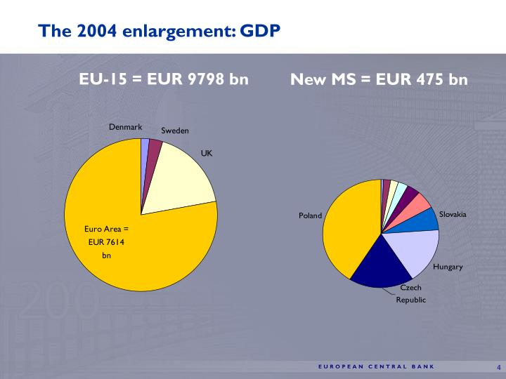 The 2004 enlargement: GDP