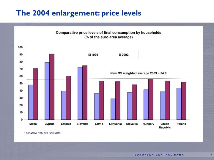 The 2004 enlargement: price levels