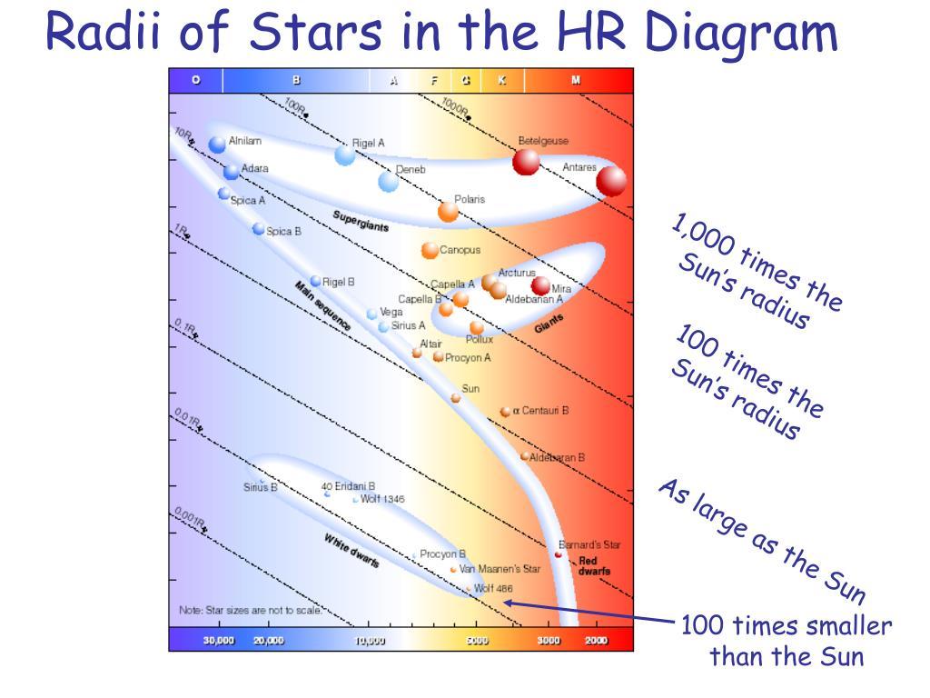 0 radii of stars in the hr diagram