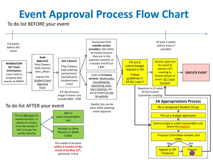 Ppt Event Approval Process Flow Chart Powerpoint Presentation Id