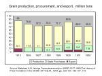 grain production procurement and export million tons