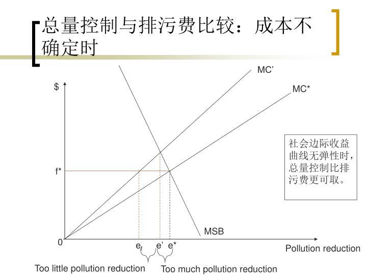 总量控制与排污费比较:成本不确定时