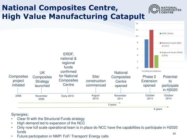 National Composites Centre,